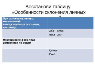 Восстанови таблицу «Особенности склонения личных местоимений» При склонении л