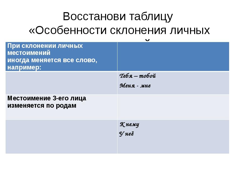 Восстанови таблицу «Особенности склонения личных местоимений» При склонении л...