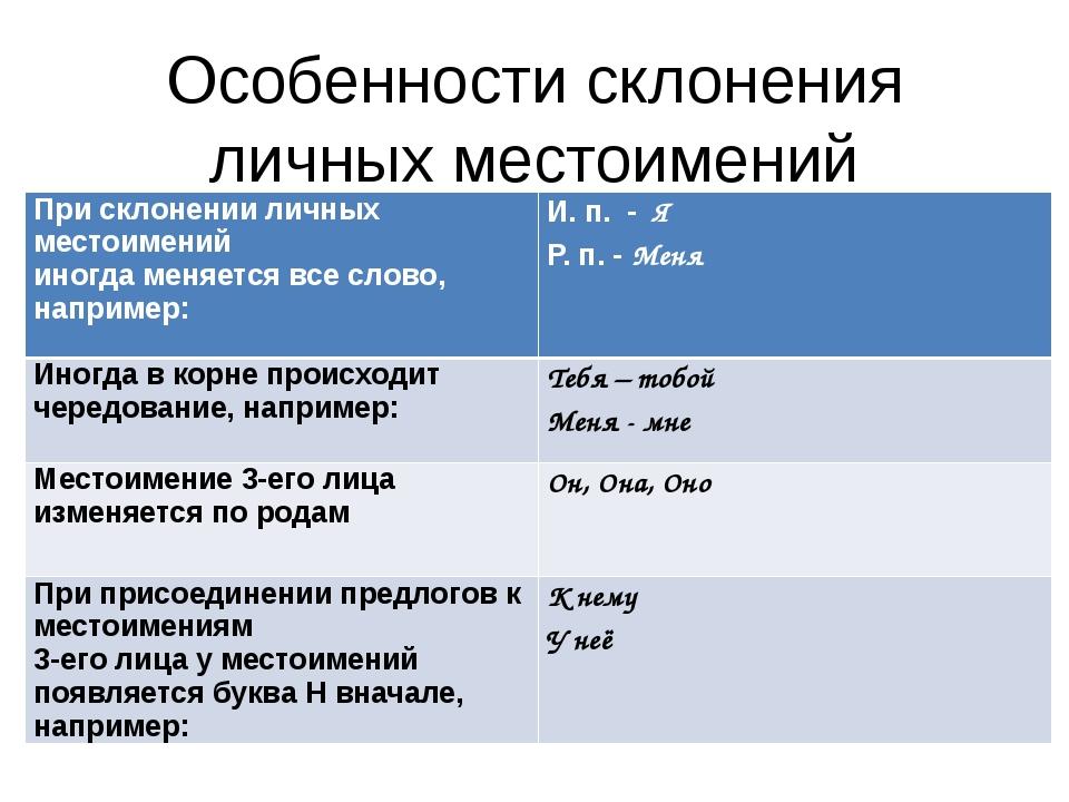 Особенности склонения личных местоимений При склонении личных местоимений ино...