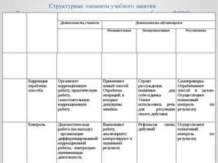 Структурные элементы учебного занятия Технологическая карта урока, соответств