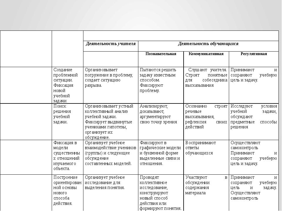 Структурные элементы учебного занятия Технологическая карта урока, соответст...