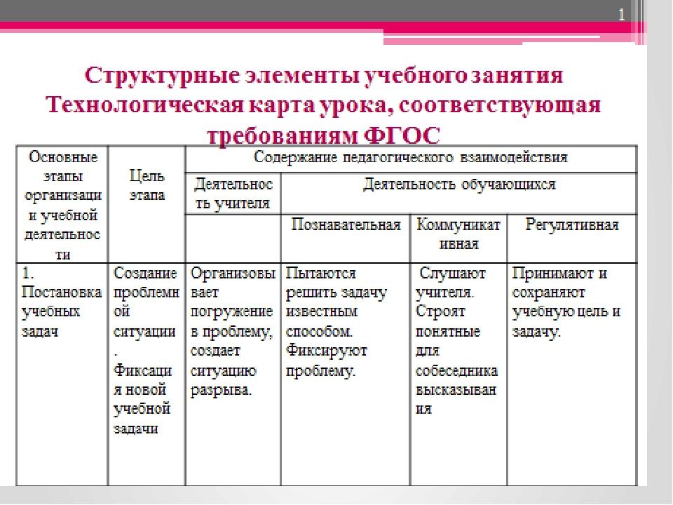 Структурные элементы учебного занятия