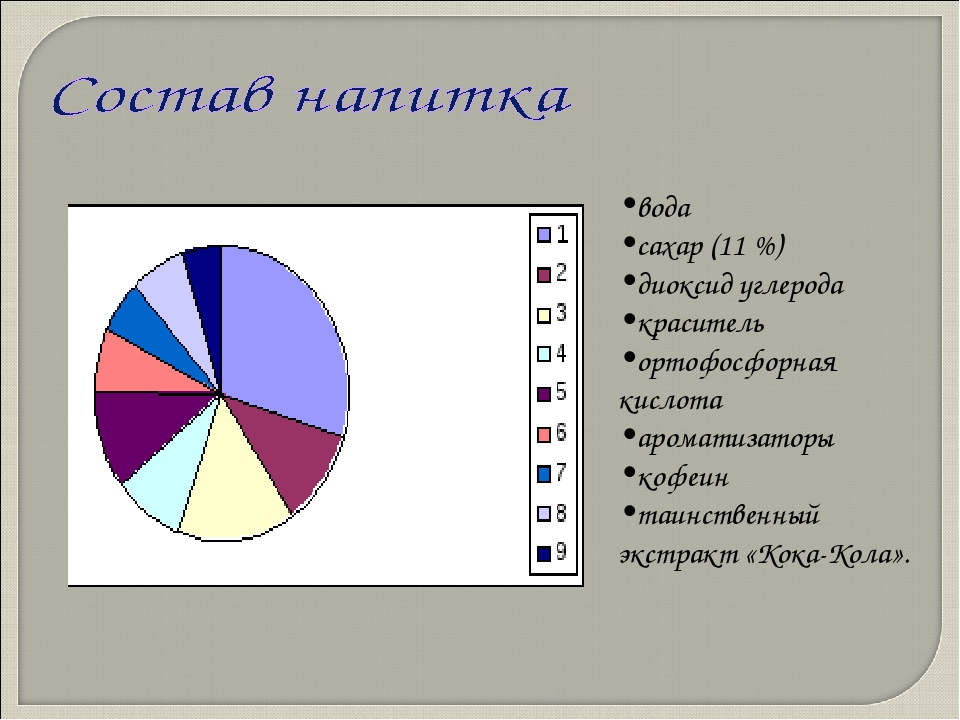 вода сахар (11 %) диоксид углерода краситель ортофосфорная кислота ароматизат...