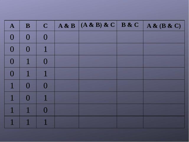 A B C A & B (A & B) & C B & C A &(B & C) 0 0 0 0 0 1 0 1 0 0 1 1 1 0 0 1 0 1...