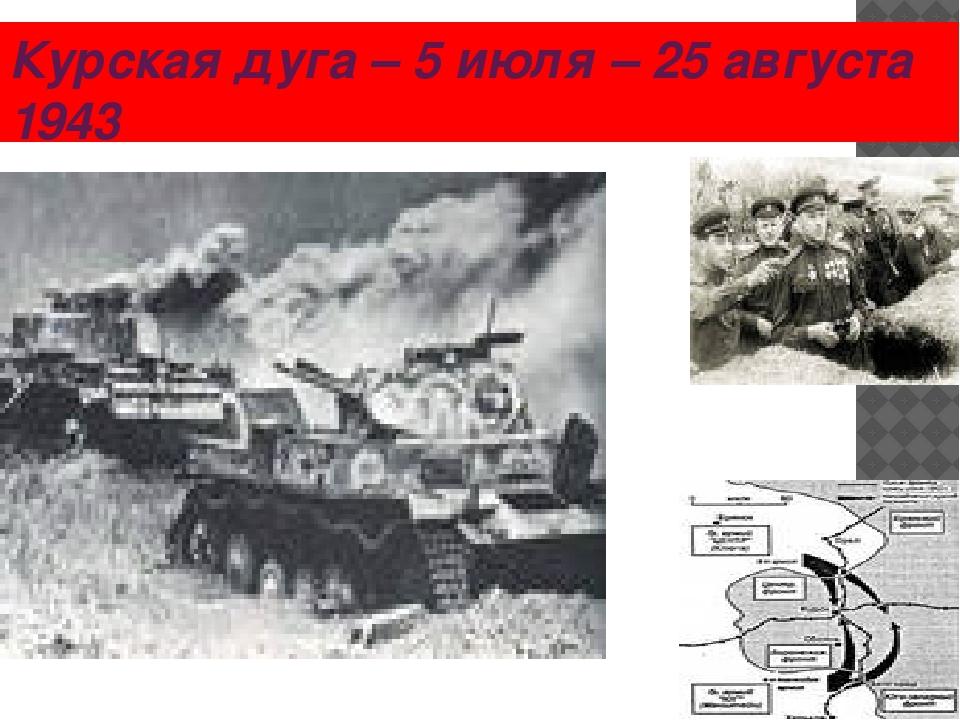 Курская дуга – 5 июля – 25 августа 1943