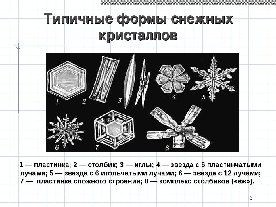 * Типичные формы снежных  кристаллов 1 — пластинка; 2 — столбик; 3 — иглы;...
