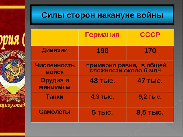 Силы сторон накануне войны ГерманияСССР Дивизии190170 Численность войскп...
