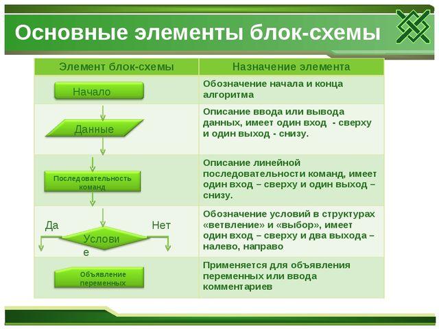 Основные элементы блок-схемы Начало Данные Последовательность команд Условие...