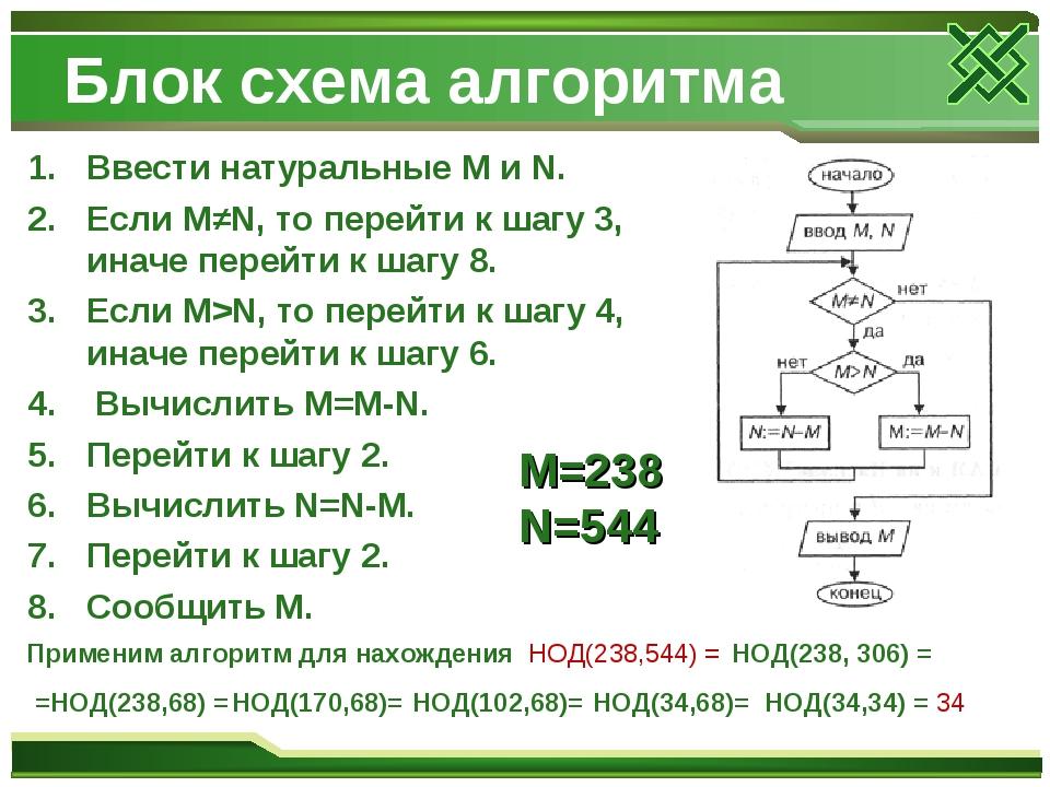 Блок схема алгоритма Ввести натуральные M и N. Если M≠N, то перейти к шагу 3,...