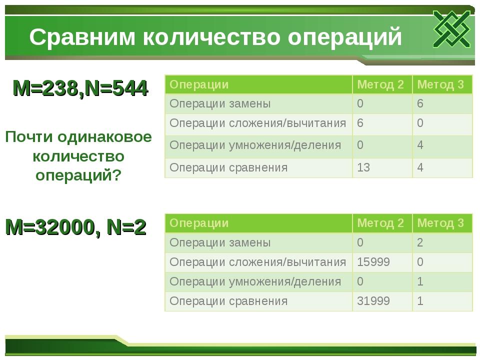 Сравним количество операций M=238,N=544 Почти одинаковое количество операций?...