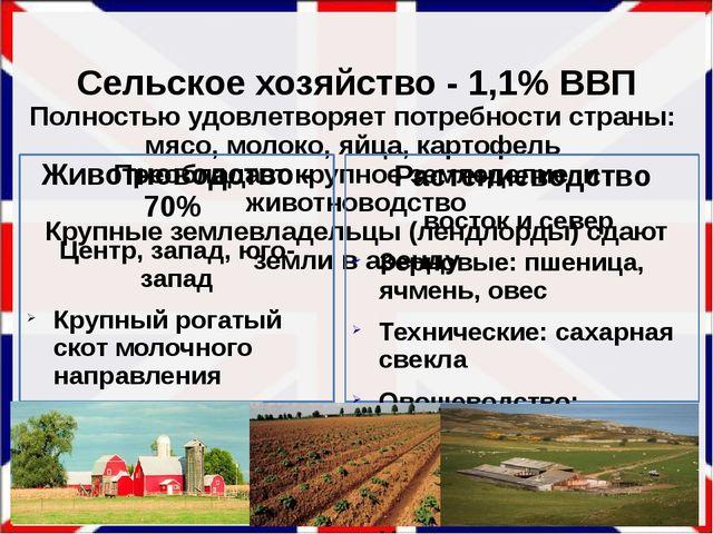 Сельское хозяйство - 1,1% ВВП Полностью удовлетворяет потребности страны: мя...