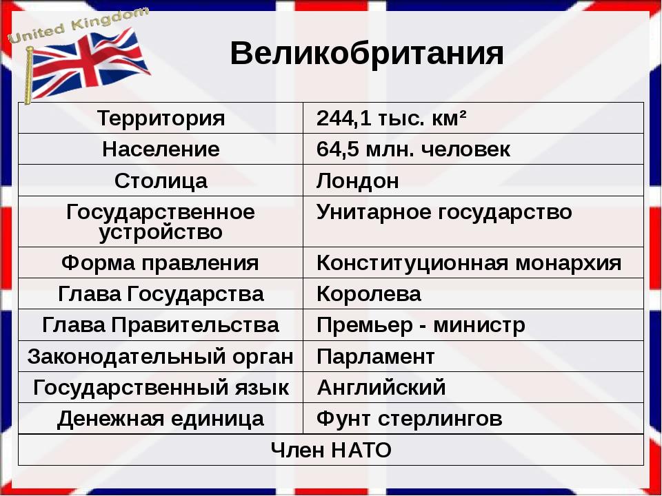 Великобритания Территория 244,1 тыс.км² Население 64,5 млн. человек Столица Л...
