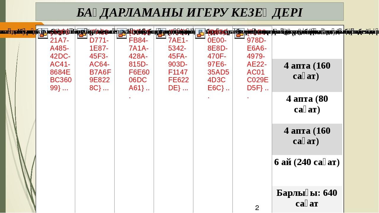 БАҒДАРЛАМАНЫ ИГЕРУ КЕЗЕҢДЕРІ Оқуұзақтығы 4апта(160сағат) 4апта(80сағат) 4апт...