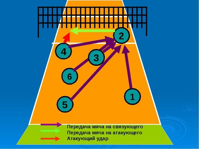 4 5 6 2 1 3 Передача мяча на связующего Передача мяча на атакующего Атакующий...