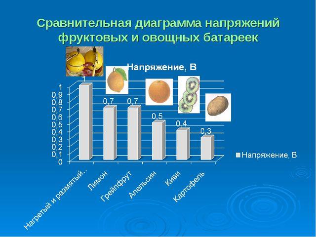 Сравнительная диаграмма напряжений фруктовых и овощных батареек