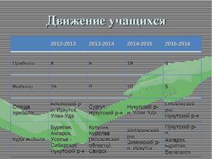 Движение учащихся 2012-20132013-20142014-20152015-2016 Прибыло85164 В