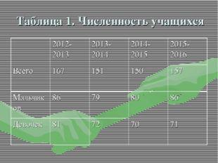 Таблица 1. Численность учащихся 2012-20132013-20142014-20152015-2016 Все