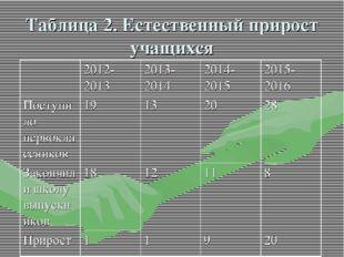 Таблица 2. Естественный прирост учащихся 2012-20132013-20142014-20152015-