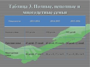 Таблица 3. Полные, неполные и многодетные семьи Показатели2013-20142014-201