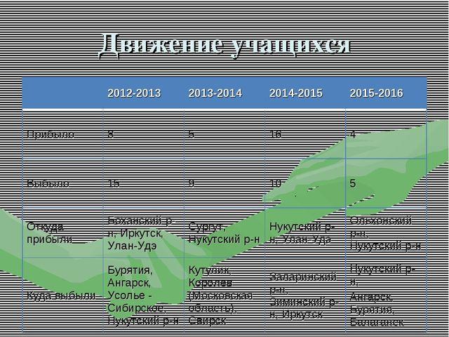 Движение учащихся 2012-20132013-20142014-20152015-2016 Прибыло85164 В...