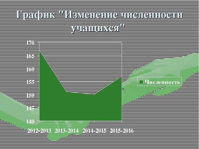 """График """"Изменение численности учащихся"""""""