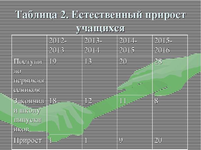 Таблица 2. Естественный прирост учащихся 2012-20132013-20142014-20152015-...
