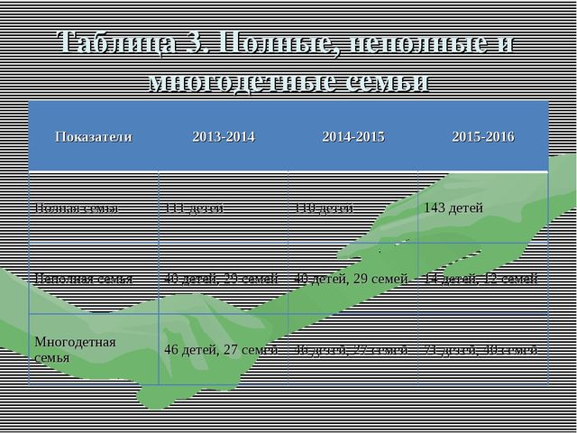 Таблица 3. Полные, неполные и многодетные семьи Показатели2013-20142014-201...