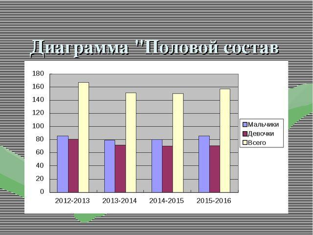 """Диаграмма """"Половой состав учащихся"""""""