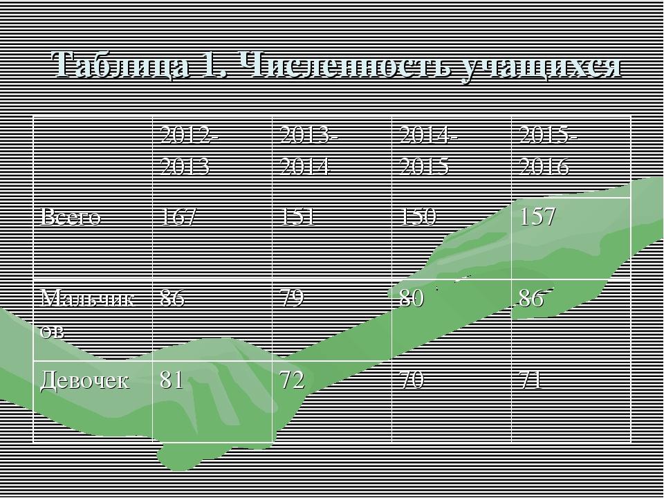 Таблица 1. Численность учащихся 2012-20132013-20142014-20152015-2016 Все...