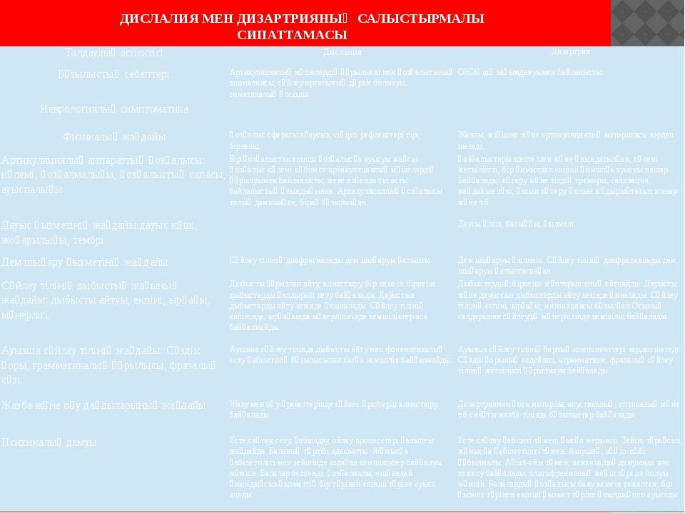 ДИСЛАЛИЯ МЕН ДИЗАРТРИЯНЫҢ САЛЫСТЫРМАЛЫ СИПАТТАМАСЫ Талдаудың аспектісі Дислал...