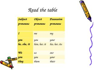 Read the table Subject pronouns	Object pronouns	Possessive pronouns I	me	my y