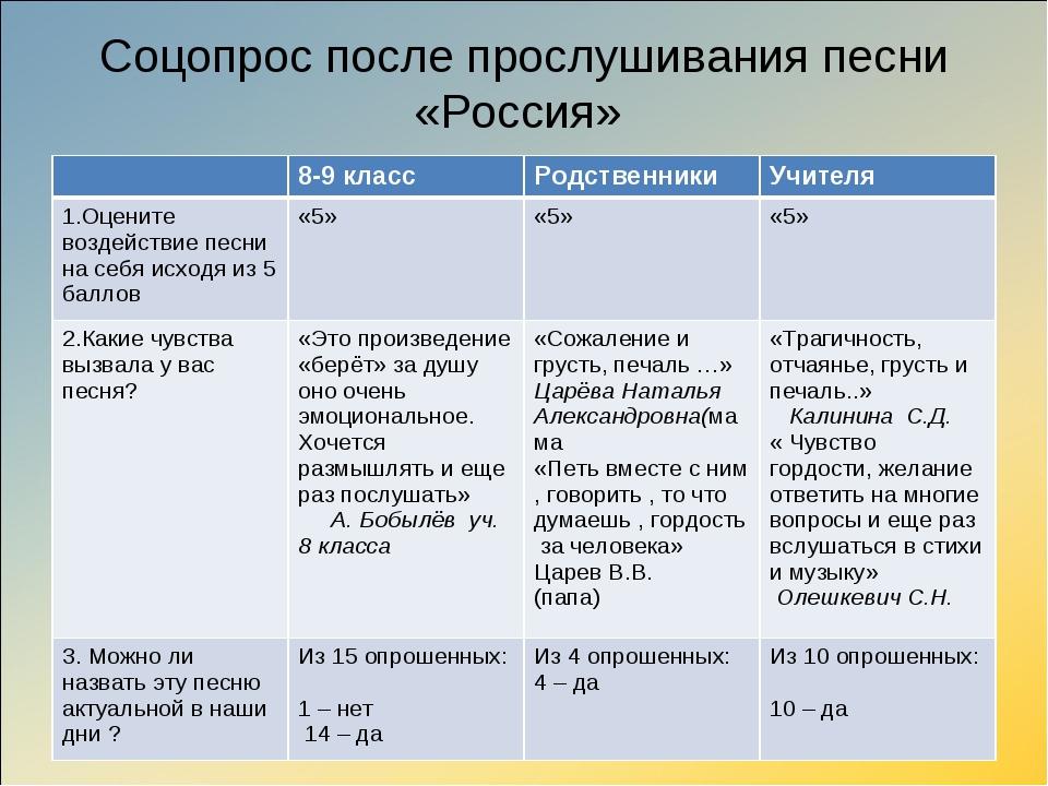 Соцопрос после прослушивания песни «Россия» 8-9 классРодственникиУчителя 1...