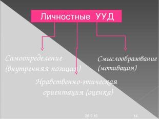 Личностные УУД Самоопределение (внутренняя позиция) Смыслообразование (мотив