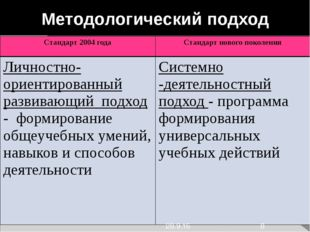 Методологический подход Стандарт 2004 года Стандарт нового поколения Личност