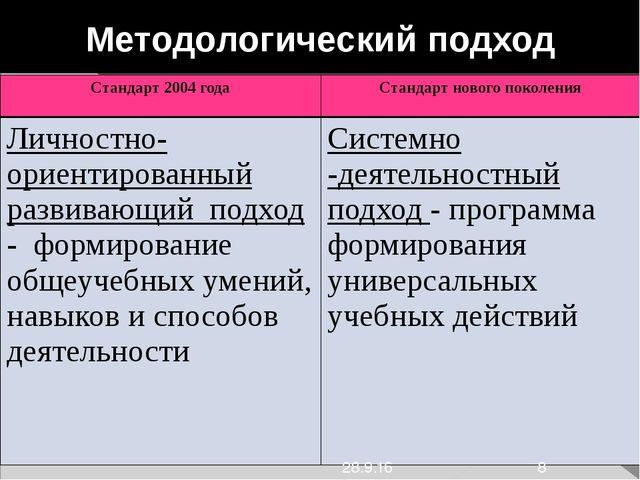 Методологический подход Стандарт 2004 года Стандарт нового поколения Личност...