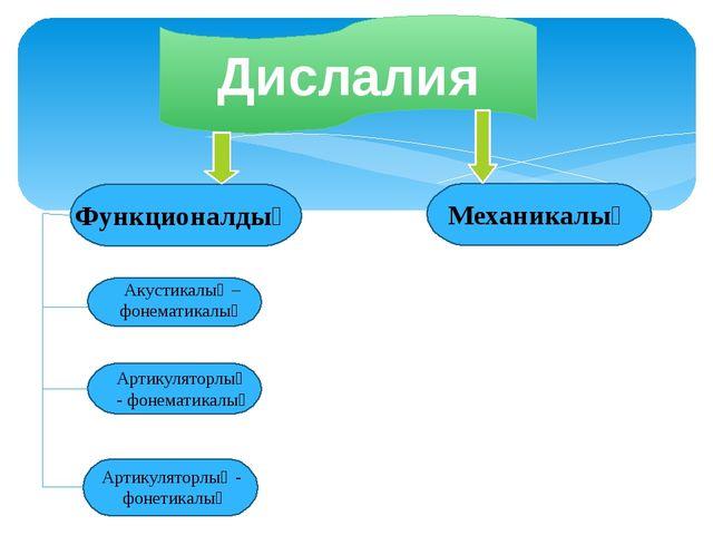 Дислалия Механикалық Функционалдық Акустикалық – фонематикалық Артикуляторлық...