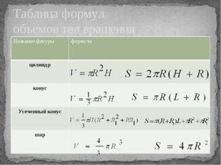 Таблица формул объемов тел вращения Названиефигуры формула цилиндр конус Усеч