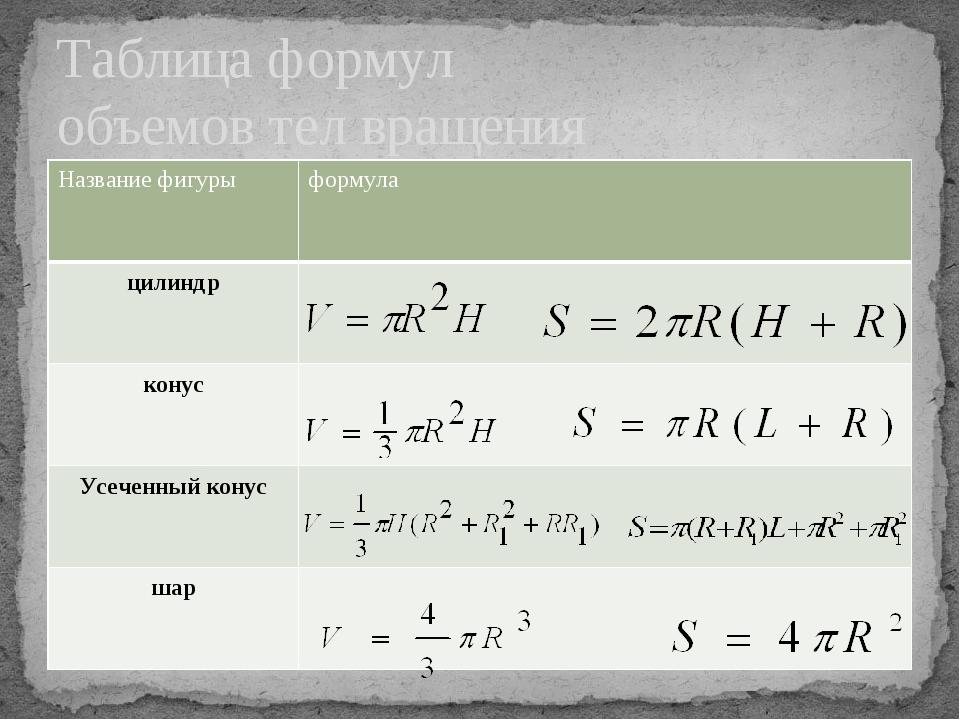 Таблица формул объемов тел вращения Названиефигуры формула цилиндр конус Усеч...