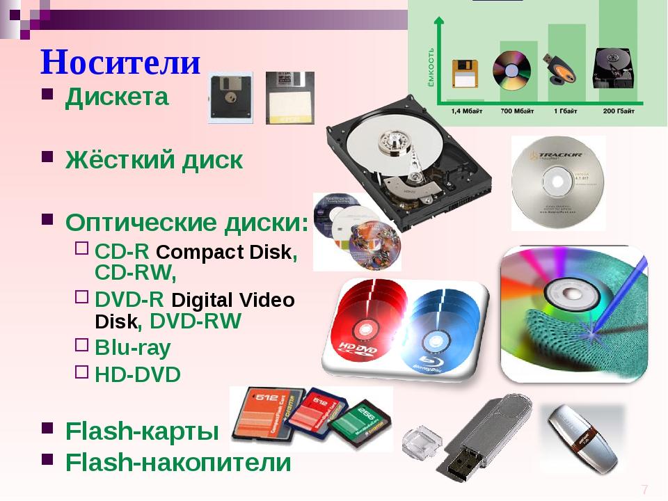 Носители Дискета Жёсткий диск Оптические диски: CD-R Compact Disk, CD-RW, DVD...