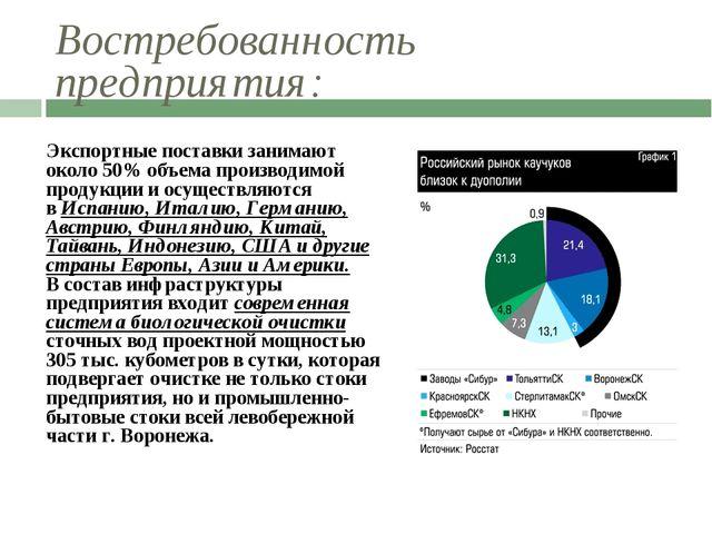 Востребованность предприятия: Экспортные поставки занимают около 50% объема п...