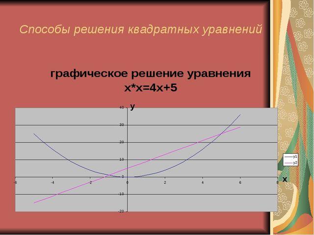 Способы решения квадратных уравнений