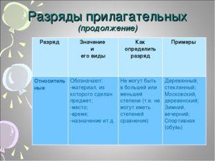 Разряды прилагательных (продолжение) Разряд Значение и его видыКак определи