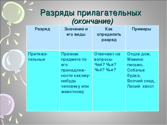 Разряды прилагательных (окончание) Разряд Значение и его видыКак определить...