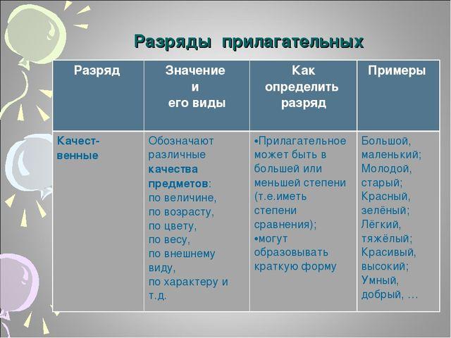 Разряды прилагательных Разряд Значение и его видыКак определить разрядПри...