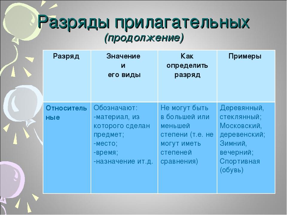 Разряды прилагательных (продолжение) Разряд Значение и его видыКак определи...
