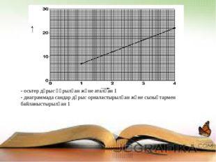 - осьтер дұрыс құрылған және аталған 1 - диаграммада сандар дұрыс орналастыры