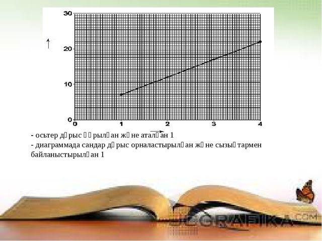 - осьтер дұрыс құрылған және аталған 1 - диаграммада сандар дұрыс орналастыры...