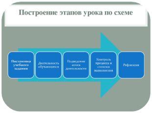 Построение этапов урока по схеме