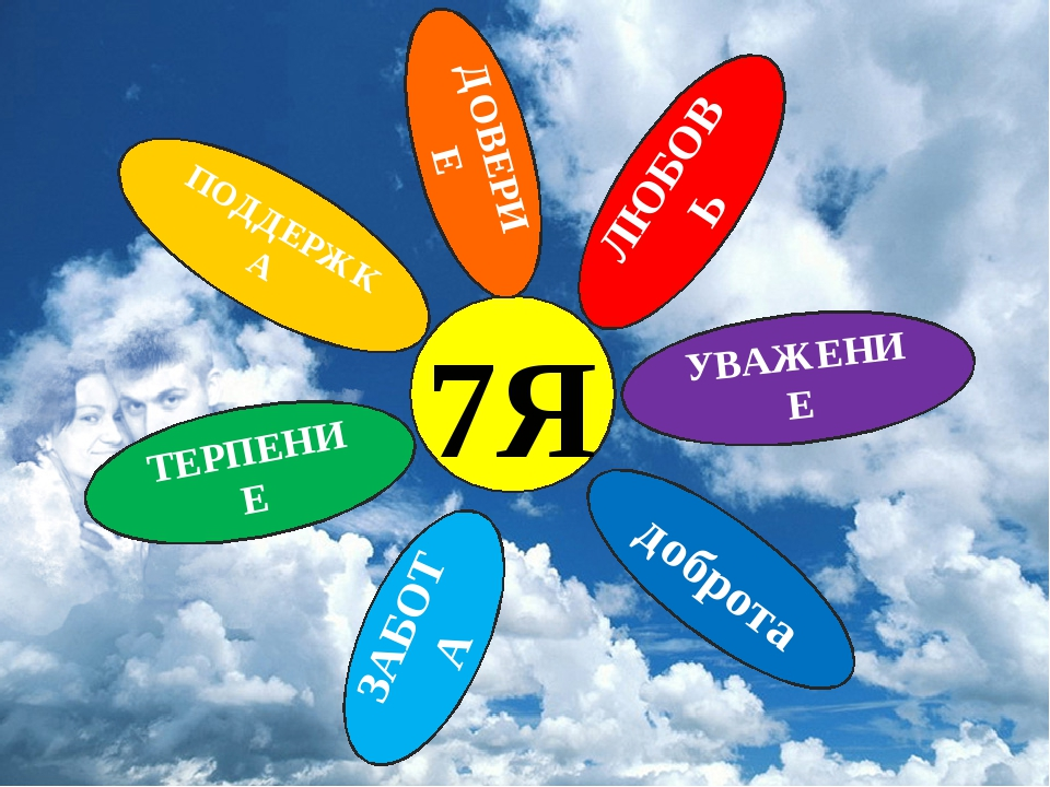 7Я ЛЮБОВЬ доброта УВАЖЕНИЕ ДОВЕРИЕ ПОДДЕРЖКА ТЕРПЕНИЕ ЗАБОТА