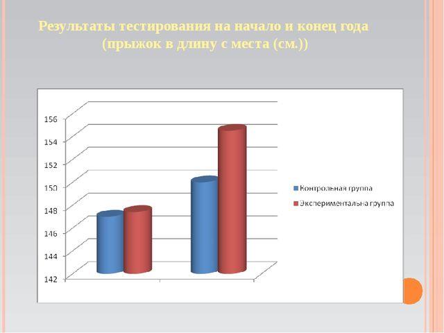 Результаты тестирования на начало и конец года (прыжок в длину с места (см.))